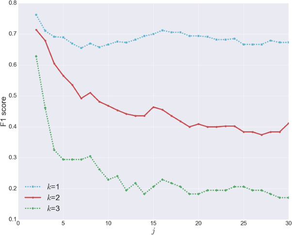 Early detection of faults in HVAC systems using an XGBoost