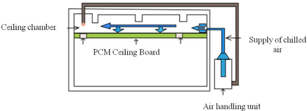 Passive cooling techniques for building and their applicability in