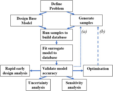 Surrogate modelling for sustainable building design – A review