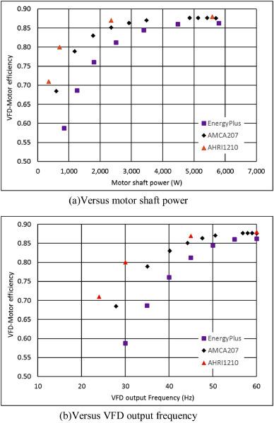 Investigation of efficiency models in EnergyPlus and AMCA