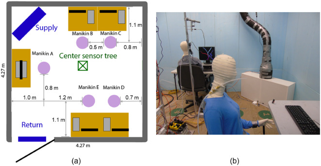Effect of sensor position on the performance of CO2-based