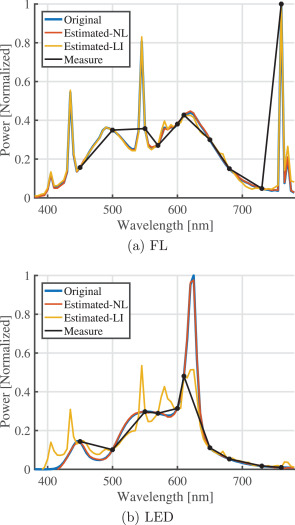 Multi-channel low-cost light spectrum measurement using a multilayer