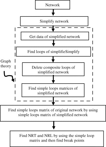 A comprehensive method for break points finding based on expert