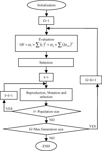 A new comprehensive genetic algorithm method for optimal overcurrent