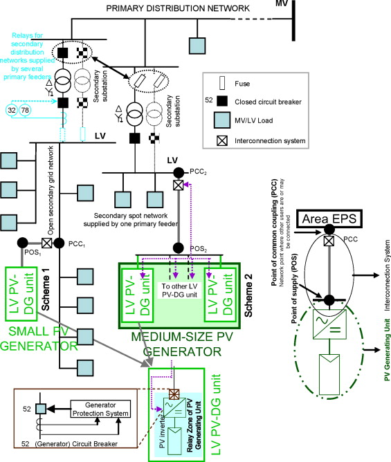 Electrical protection for the grid-interconnection of