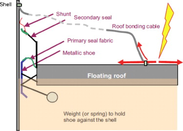 Analysis And Experimental Investigation Of Direct Lightning Protection For Floating Roof Oil Tanks Sciencedirect