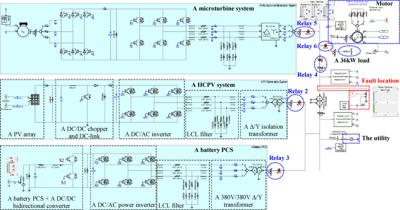 Investigate dynamic and transient characteristics of microgrid ...