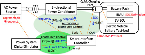 Implementation of autonomous distributed V2G to electric vehicle and ...
