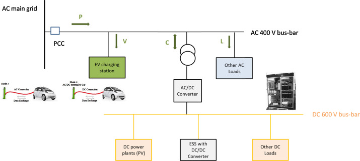 1 s2.0 S0378779614002880 gr7 ev fast charging stations and energy storage technologies a real Electrical Wiring Diagrams for Cars at gsmx.co
