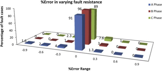 All shunt fault location including cross-country and evolving faults