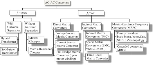 Power electronics converters without DC energy storage in