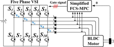 Simplified fault tolerant finite control set model