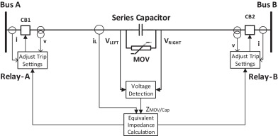 Adaptive setting of distance relay for MOV-protected series