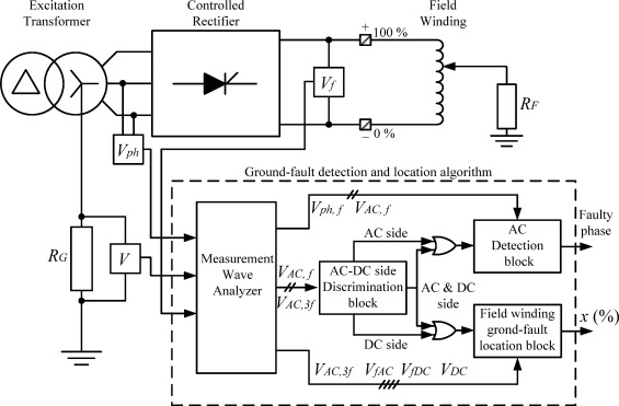 Detection and location of a ground-fault in the excitation circuit on