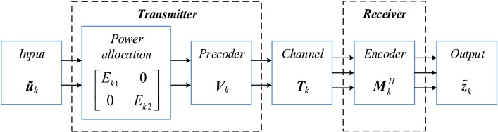 optimized mimo ofdm design for narrowband plc applications in medium rh sciencedirect com