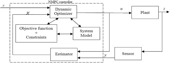 Application of nonlinear model predictive control based on
