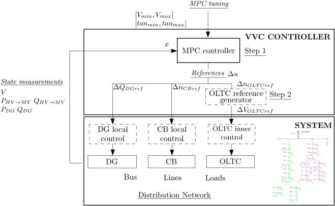 1 s2.0 S0378779616304126 gr2 embedding oltc nonlinearities in predictive volt var control for