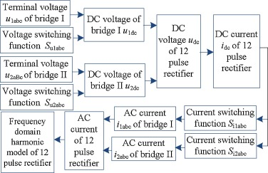 Frequency-domain harmonic modeling and analysis for 12-pulse