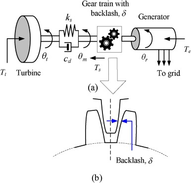 Modeling And Impact Of Gear Train Backlash On Performance Of Dfig