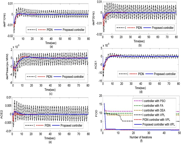 HVDC tie-link modeling for restructured AGC using a novel