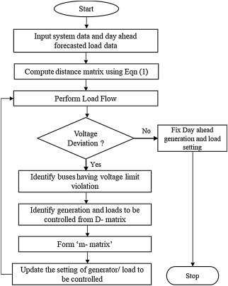 A novel electrical proximity index for voltage control in smart