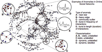 Anomaly detection in online social networks - ScienceDirect