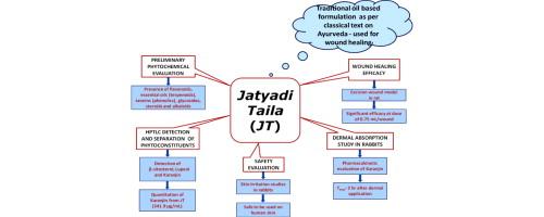 Wound healing efficacy of Jatyadi Taila: In vivo evaluation in rat
