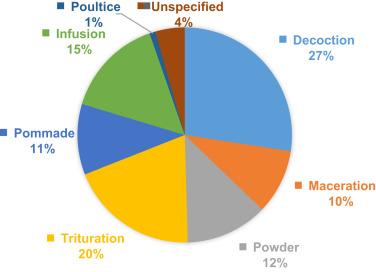 Ethnopharmacological reports on anti-Buruli ulcer medicinal plants