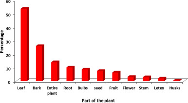 Ethnopharmacological survey on medicinal plants used in