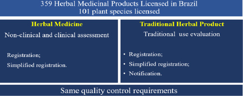 The Brazilian market of herbal medicinal products and the impacts of