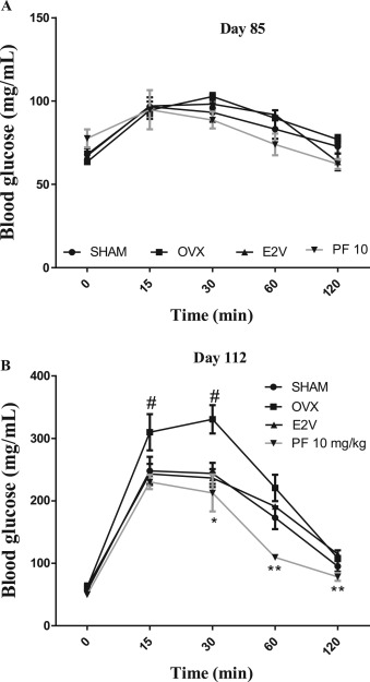 Millettia Macrophylla Fabaceae Phenolic Fraction Prevents Differentiation Of 3t3 L1 Adipocytes And The Increased Risks Of Cardiovascular Diseases In Ovariectomized Rats Sciencedirect