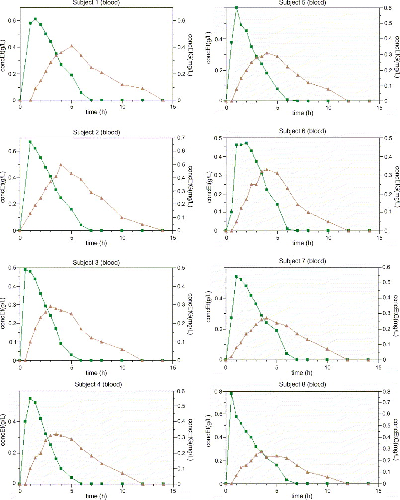 A pharmacokinetic study of ethyl glucuronide in blood and urine