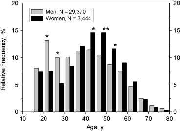 Age and gender differences in blood alcohol concentration in download full size image fandeluxe Image collections