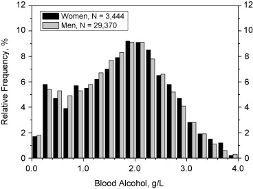Age and gender differences in blood alcohol concentration in relative frequency distributions of the blood alcohol concentration bac in fandeluxe Image collections