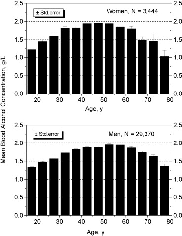 Age and gender differences in blood alcohol concentration in relationships between mean blood alcohol concentration bacse and age of fandeluxe Image collections