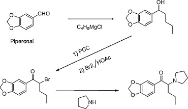 Synthesis and GC–MS analysis of a series of homologs and