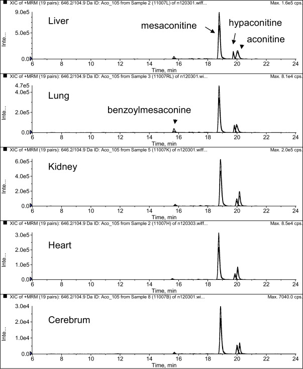 Distribution of Aconitum alkaloids in autopsy cases of