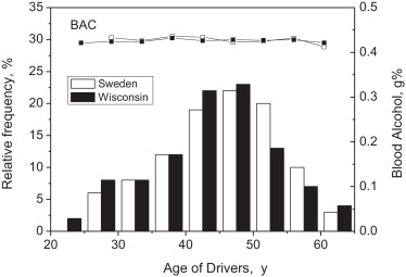 Driving under the influence with blood alcohol concentrations over download full size image fig 3 age distribution of drivers arrested in sweden and wisconsin with blood alcohol concentrations bacs fandeluxe Image collections