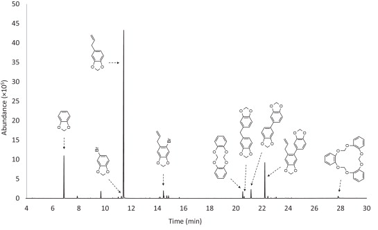 Organic impurity profiling of 3,4