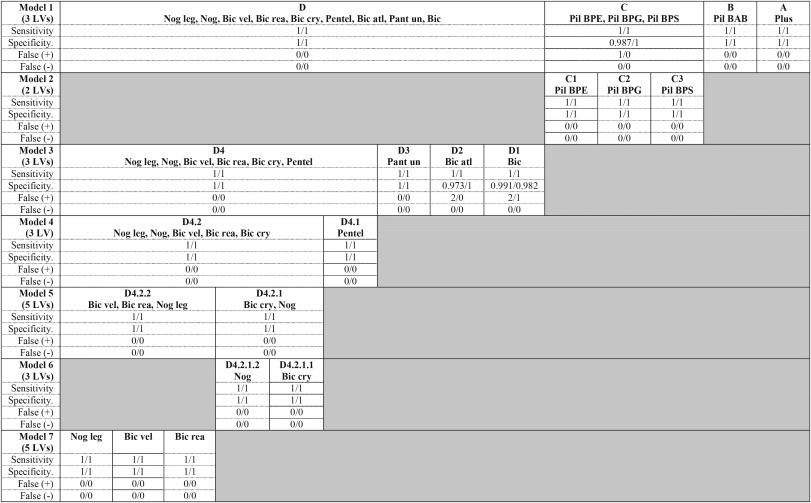 Table 2. PLS-DA models results.