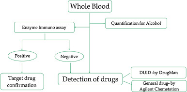Detection of drugs in 275 alcohol-positive blood samples of Korean