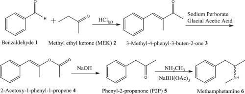 The synthesis and investigation of impurities found in