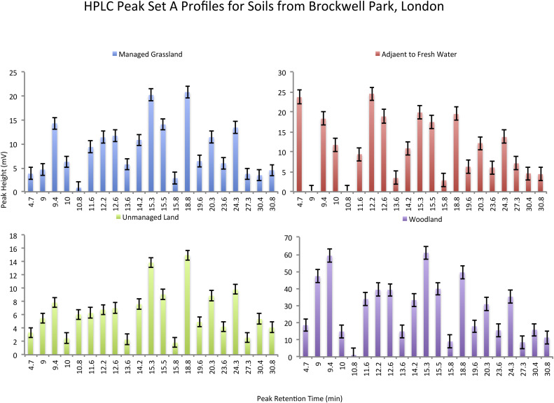 The identification of markers for Geoforensic HPLC profiling at