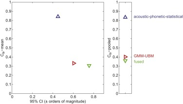 Empirical test of the performance of an acoustic-phonetic