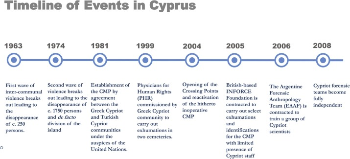 Recovery And Identification Of Human Remains In Post Conflict Environments A Comparative Study Of The Humanitarian Forensic Programs In Cyprus And Kosovo Sciencedirect