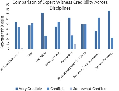 Jurors Perceptions Of Forensic Science Expert Witnesses Experience Qualifications Testimony Style And Credibility Sciencedirect