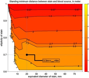 Charts based on millions of fluid dynamics simulations provide a