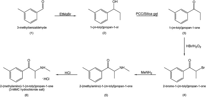 The novel psychoactive substance 3-methylmethcathinone (3-MMC or