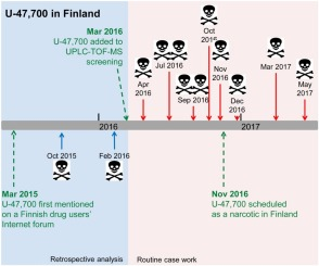Toxic lifespan of the synthetic opioid U-47,700 in Finland verified