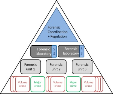 The Future Of The Forensic Science Providers Time To Re Think Our Structures Sciencedirect